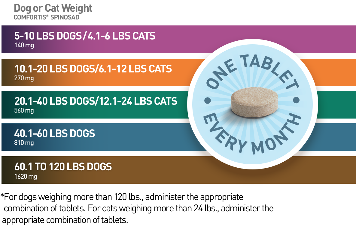 Give 140 milligrams to dogs weighing 5-10 pounds and cats weighing 4.1-6 pounds. Give 270 milligrams to dogs weighing 10.1-20 pounds and cats weighing 6.1-12 pounds. Give 560 milligrams to dogs weighing 20.1-40 pounds and cats weighing 12.1-24 pounds. Give 810 milligrams to dogs weighing 40.1-60 pounds. Give 1,620 milligrams to dogs weighing 6.1-120 pounds. For dogs weighing more than 120 pounds, administer the appropriate combination of tablets. For cats weighing more than 24 pounds, administer the appropriate combination of tablets.
